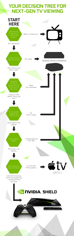 NVIDIA Shield vs Apple TV