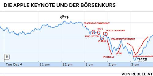 Apple Börsenkurs