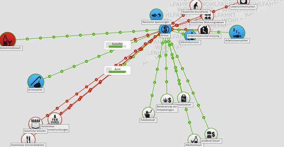 Democracy 3 ist eine komplexe Simulation von Politik